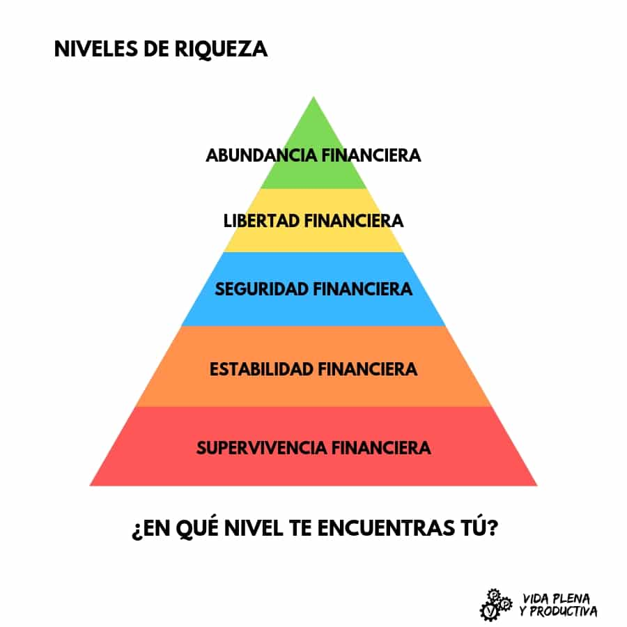 niveles financieros o de riqueza: supervivencia financiera, estabilidad financiera, seguridad financiera, libertad financiera y abundancia financiera